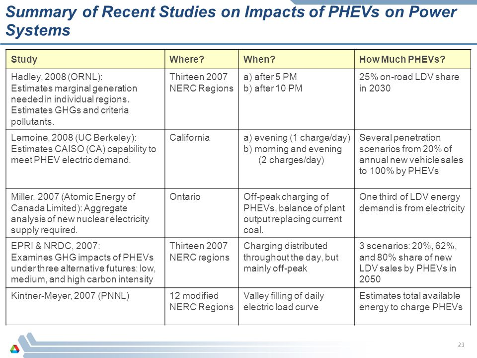 Summary of Recent Studies on Impacts of PHEVs on Power Systems