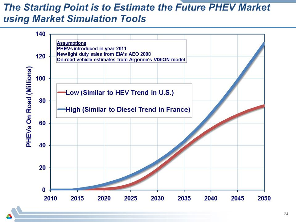 The Starting Point is to Estimate the Future PHEV Market using Market Simulation Tools