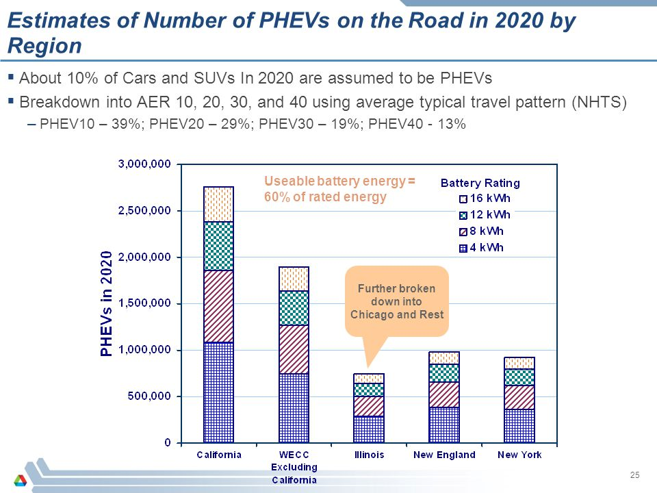 Estimates of Number of PHEVs on the Road in 2020 by Region