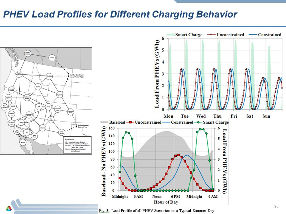 PHEV Load Profiles for Different Charging Behavior