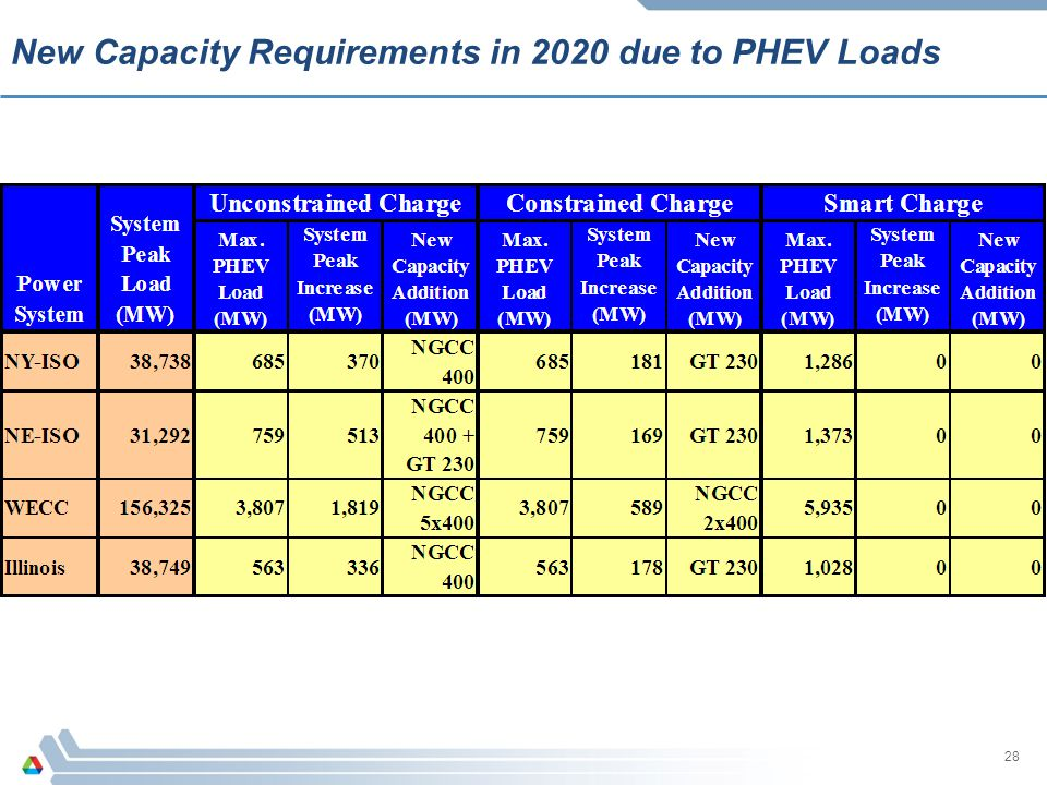 New Capacity Requirements in 2020 due to PHEV Loads