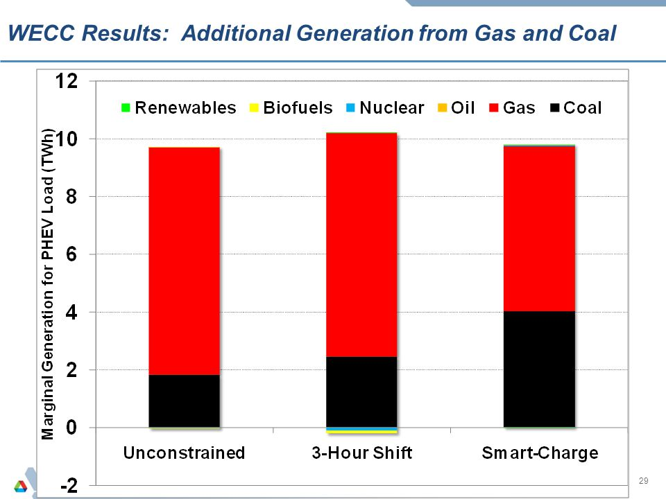 WECC Results: Additional Generation from Gas and Coal