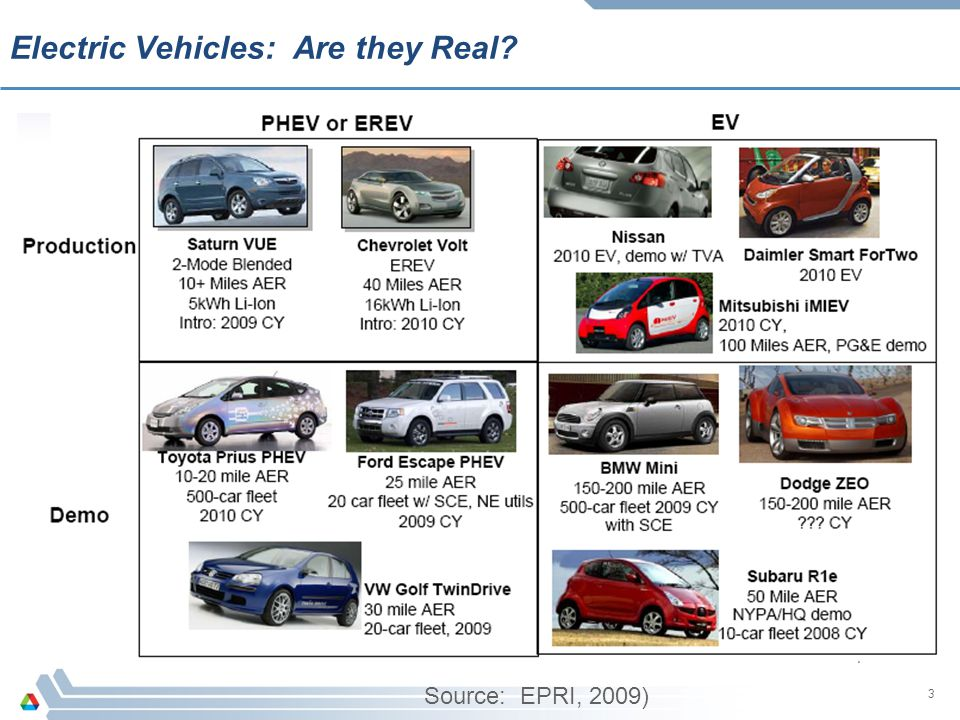 Electric Vehicles: Are they Real
