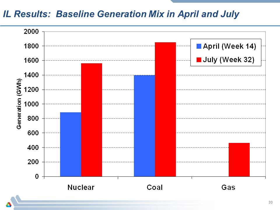IL Results: Baseline Generation Mix in April and July