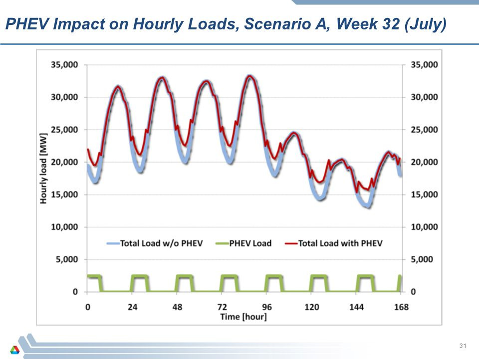 PHEV Impact on Hourly Loads, Scenario A, Week 32 (July)