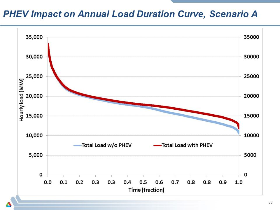 PHEV Impact on Annual Load Duration Curve, Scenario A