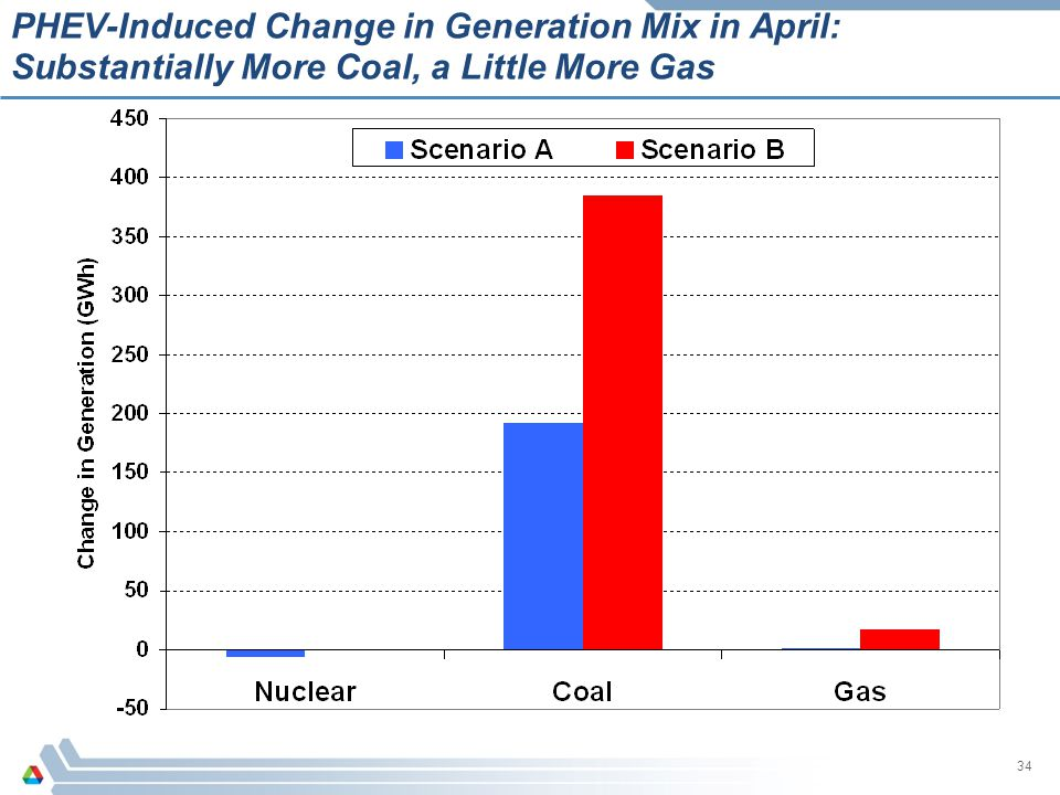 PHEV-Induced Change in Generation Mix in April: Substantially More Coal, a Little More Gas