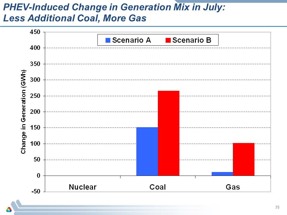 PHEV-Induced Change in Generation Mix in July: Less Additional Coal, More Gas