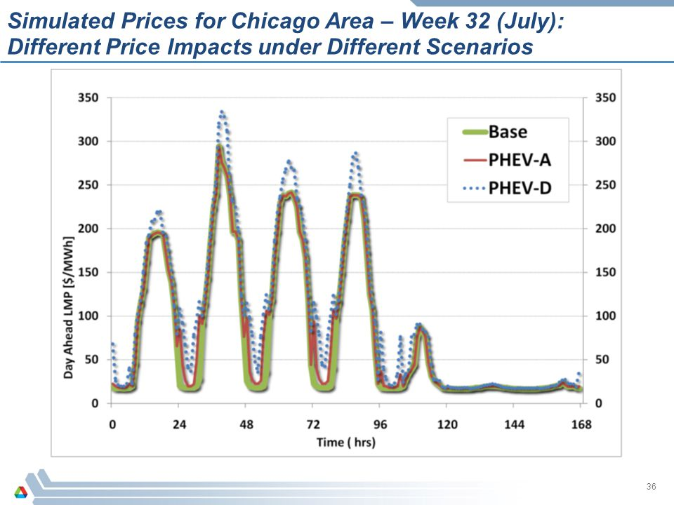 Simulated Prices for Chicago Area – Week 32 (July): Different Price Impacts under Different Scenarios