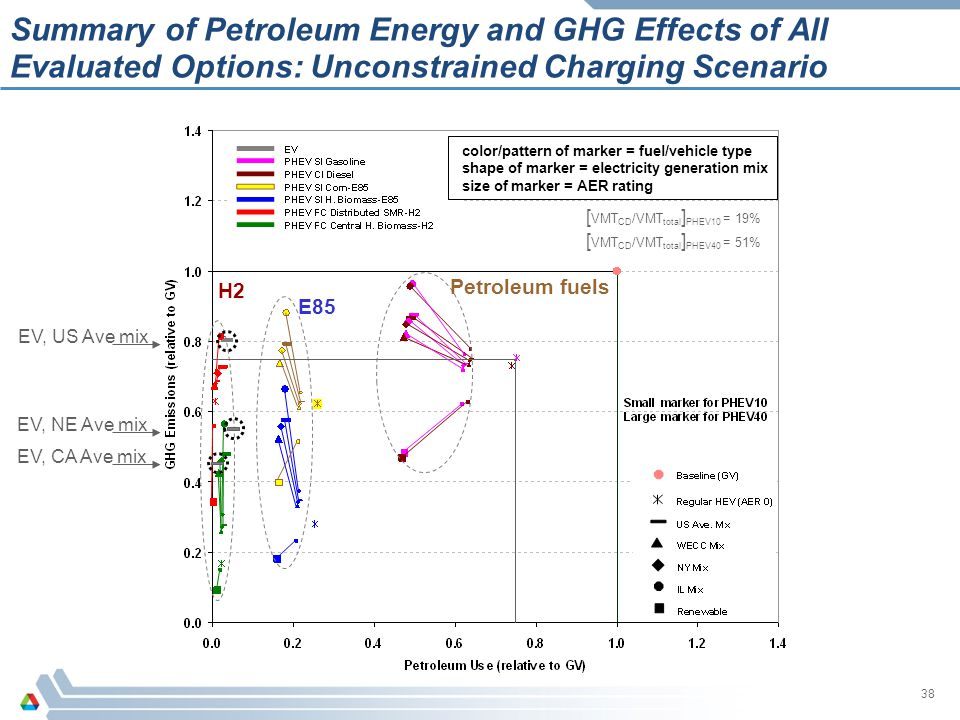 Summary of Petroleum Energy and GHG Effects of All Evaluated Options: Unconstrained Charging Scenario