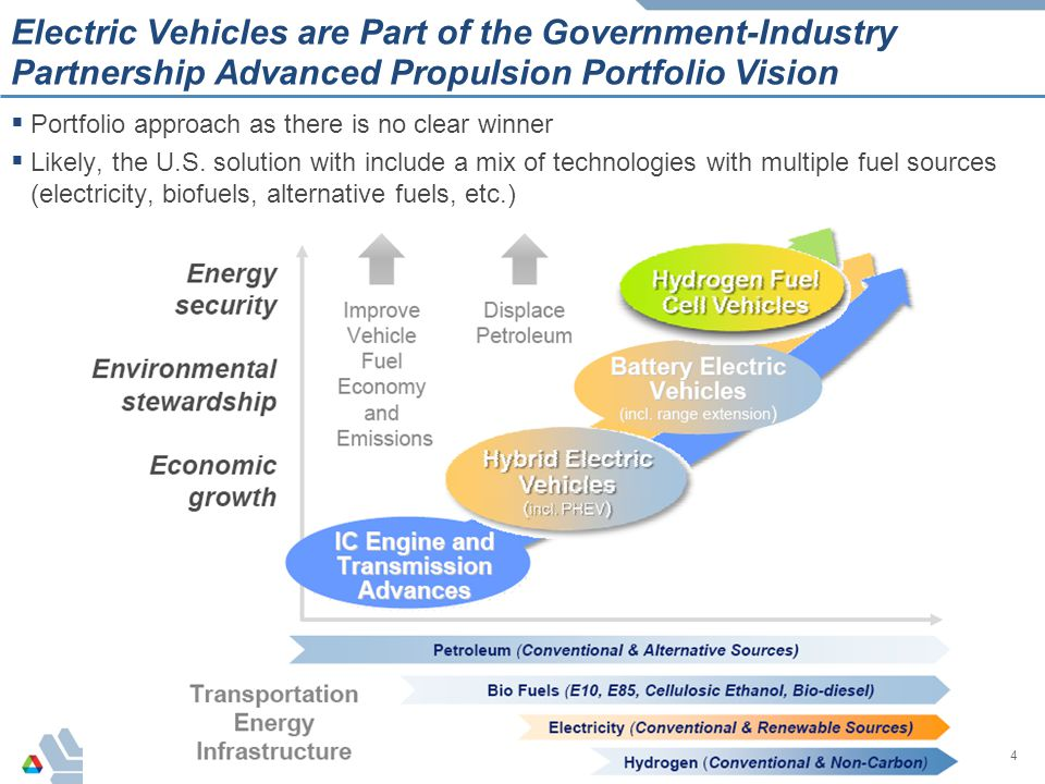 Electric Vehicles are Part of the Government-Industry Partnership Advanced Propulsion Portfolio Vision