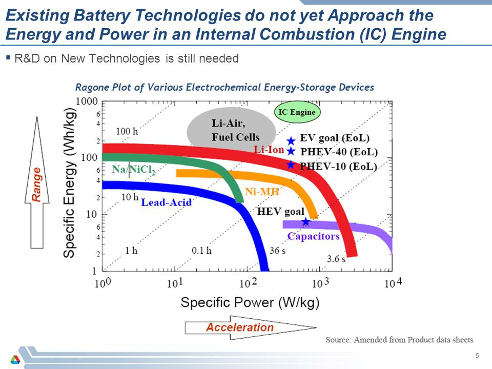 Existing Battery Technologies do not yet Approach the Energy and Power in an Internal Combustion (IC) Engine