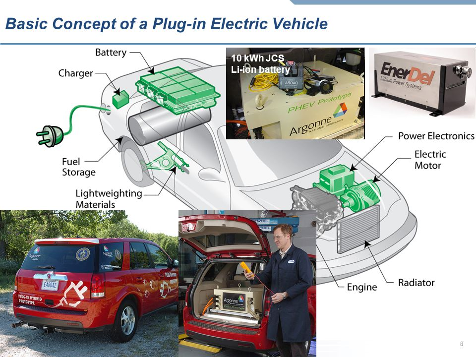Basic Concept of a Plug-in Electric Vehicle