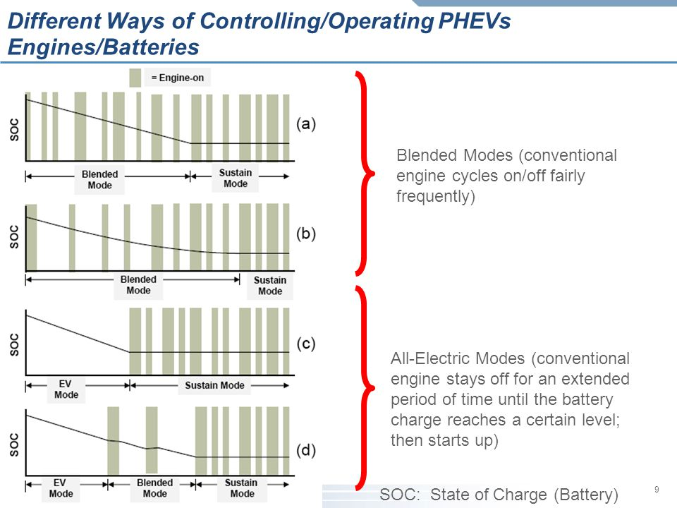 Different Ways of Controlling/Operating PHEVs Engines/Batteries