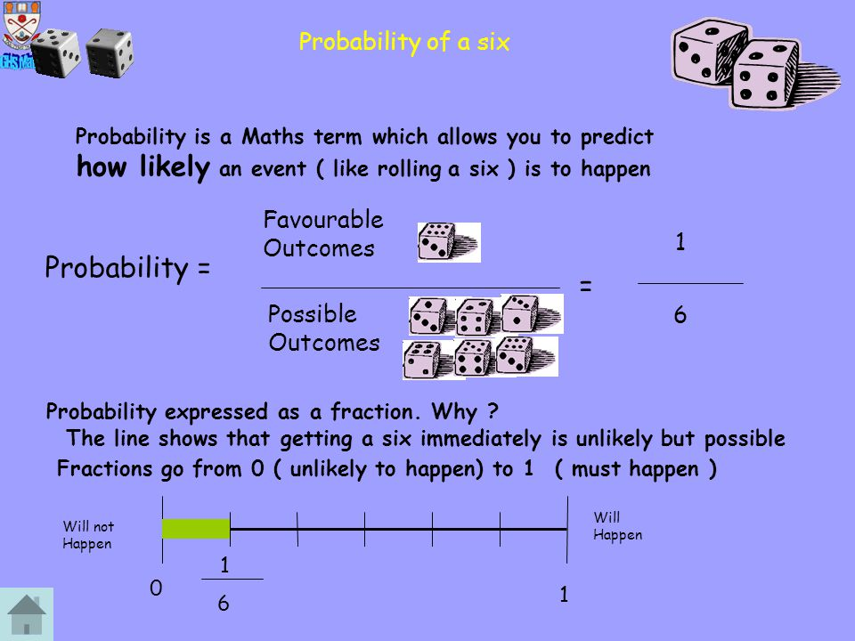 Probability = = Probability of a six Favourable Outcomes 1
