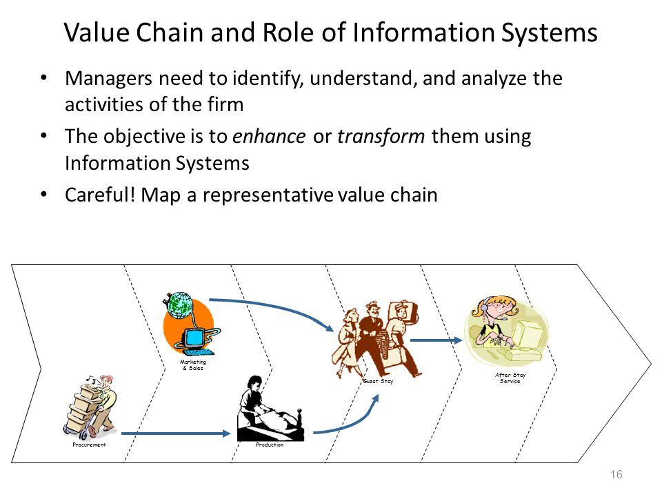 Value Chain and Role of Information Systems
