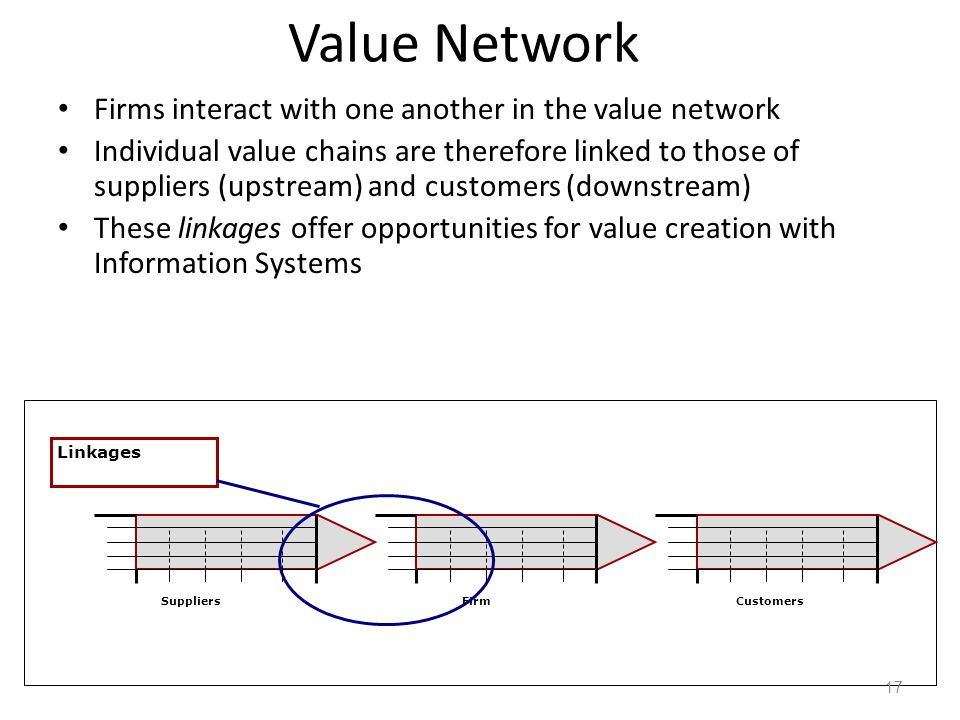 Value Network Firms interact with one another in the value network
