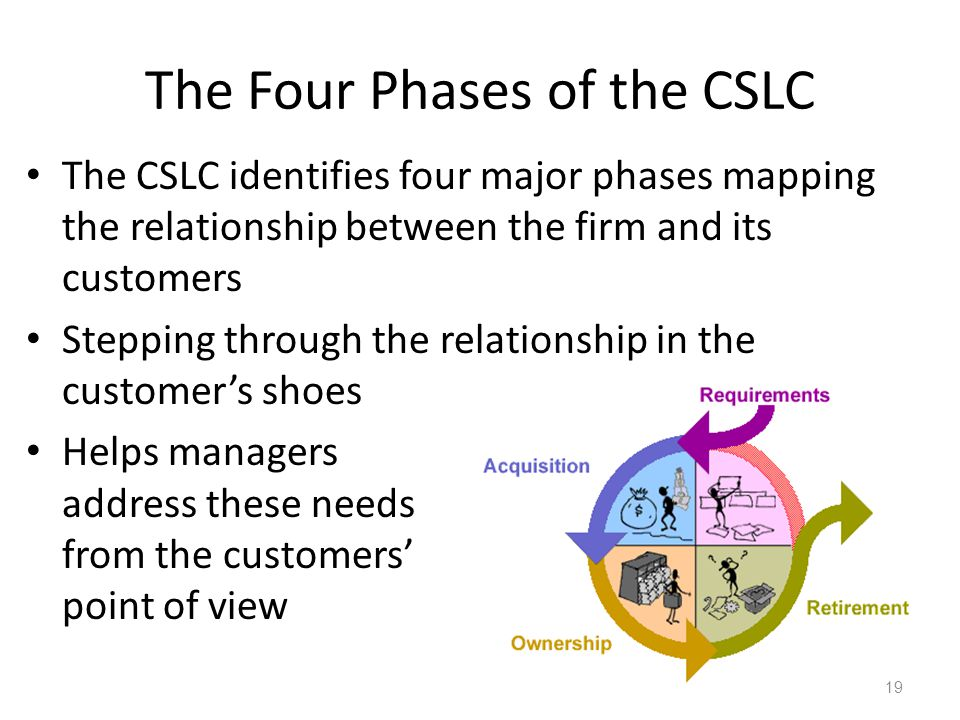 The Four Phases of the CSLC