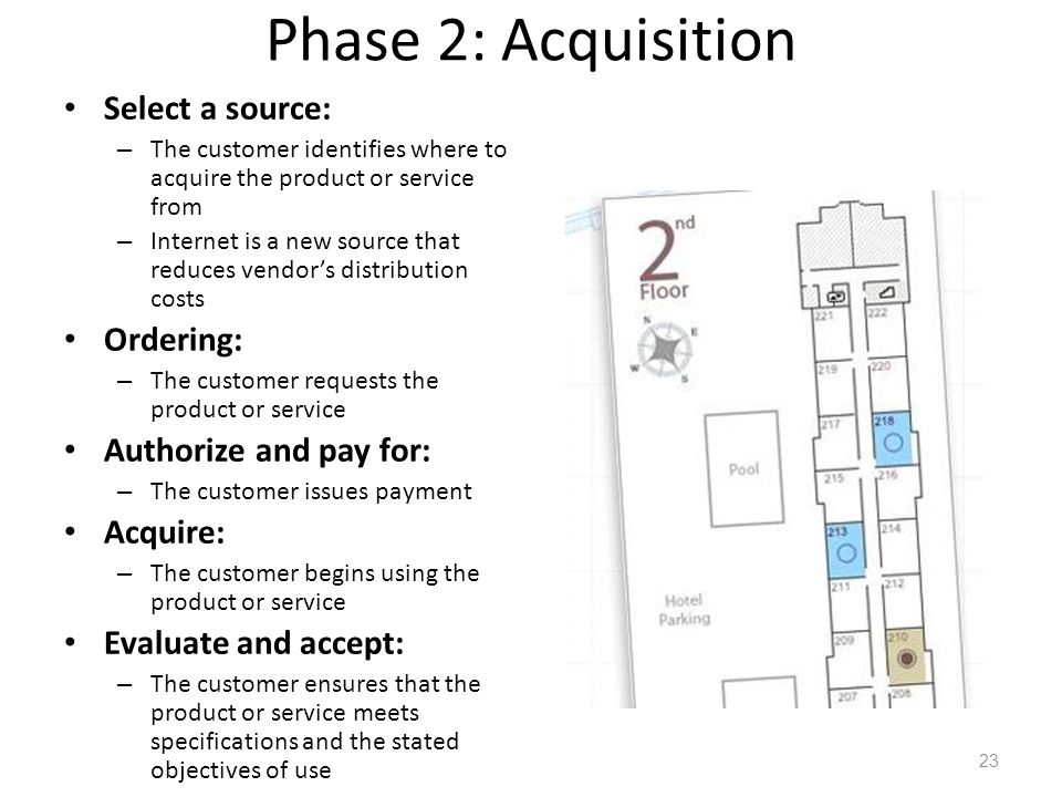 Phase 2: Acquisition Select a source: Ordering: Authorize and pay for: