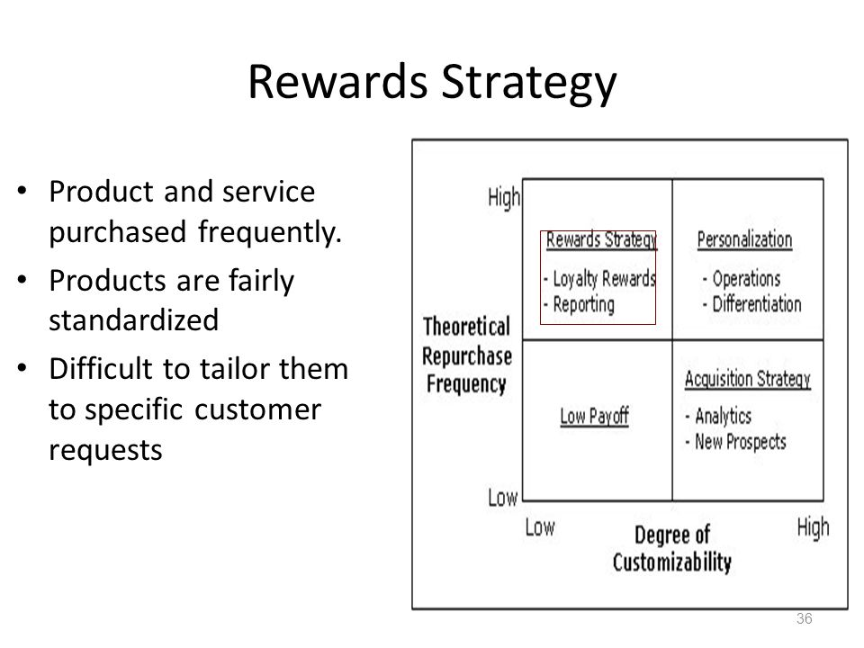 Rewards Strategy Product and service purchased frequently.