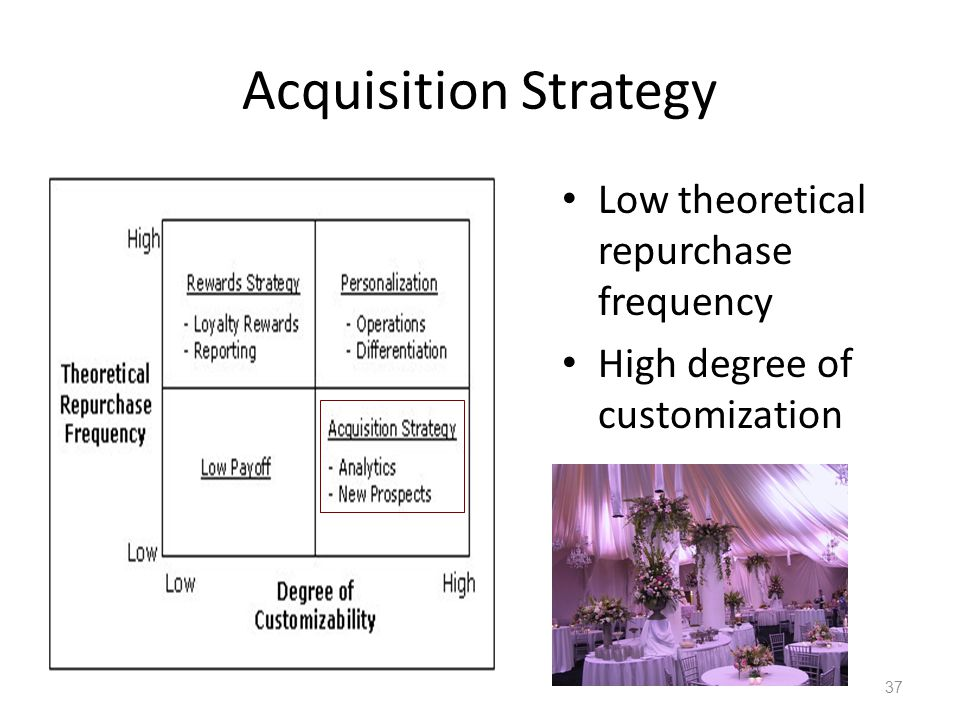 Acquisition Strategy Low theoretical repurchase frequency