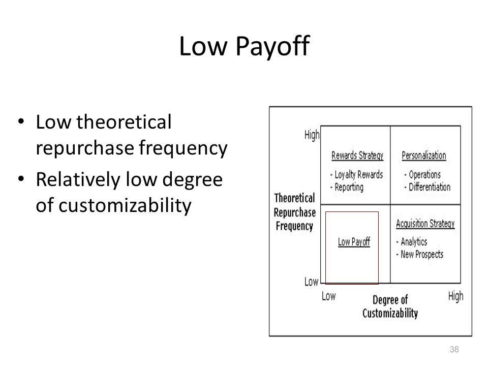 Low Payoff Low theoretical repurchase frequency