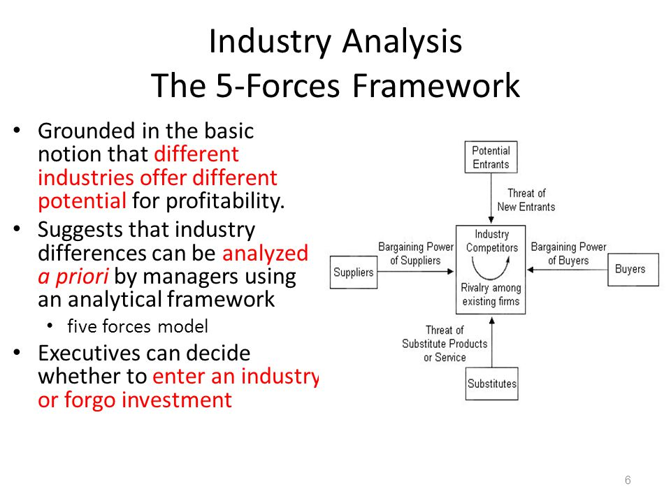 Industry Analysis The 5-Forces Framework