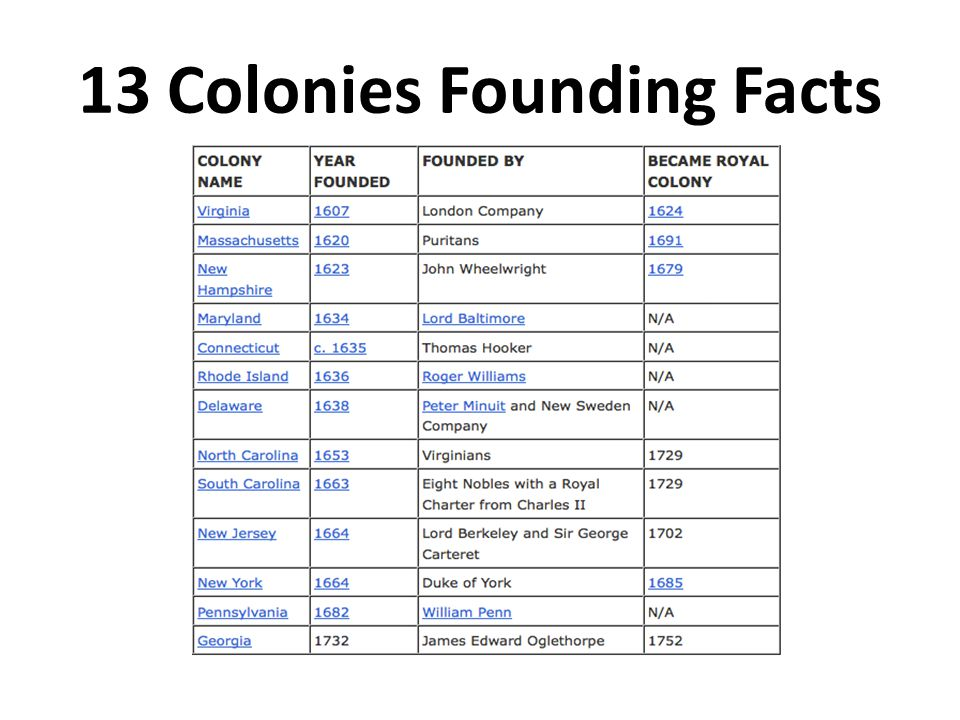 13 Colonies Founding Facts