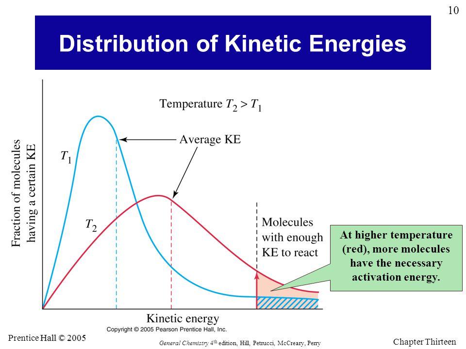 Distribution of Kinetic Energies