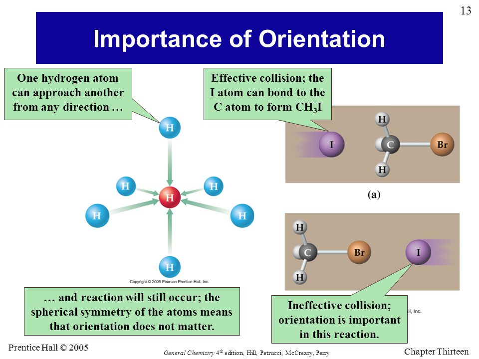 Importance of Orientation