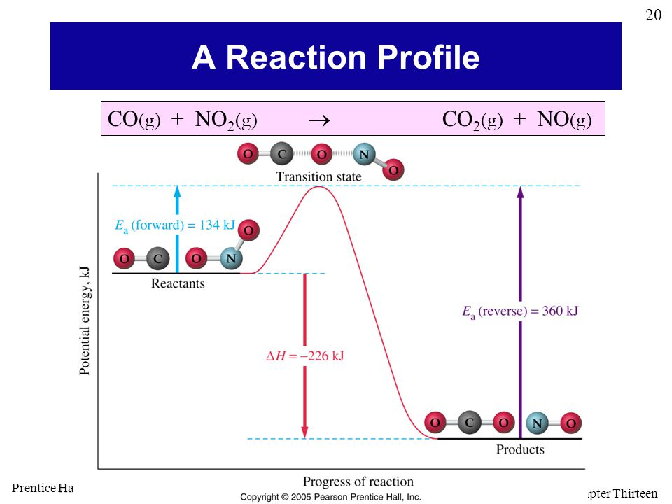 A Reaction Profile CO(g) + NO2(g)  CO2(g) + NO(g)