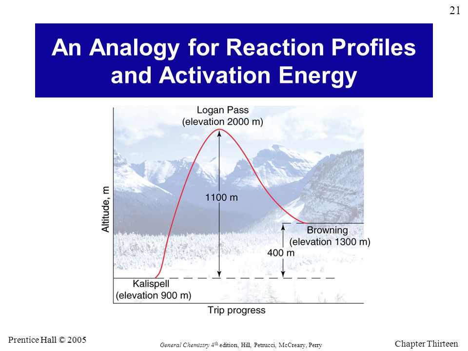 An Analogy for Reaction Profiles and Activation Energy