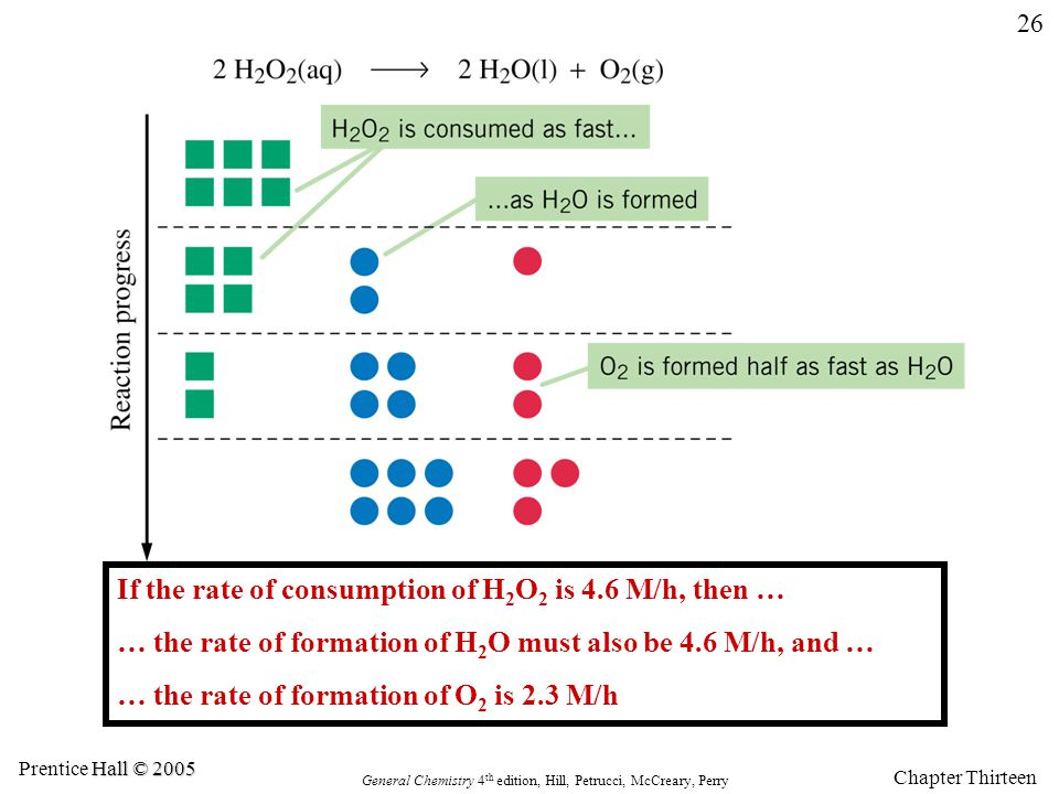 If the rate of consumption of H2O2 is 4.6 M/h, then …