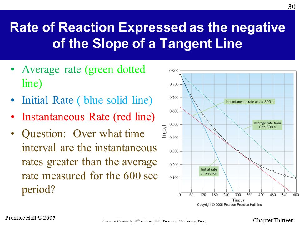 Rate of Reaction Expressed as the negative of the Slope of a Tangent Line