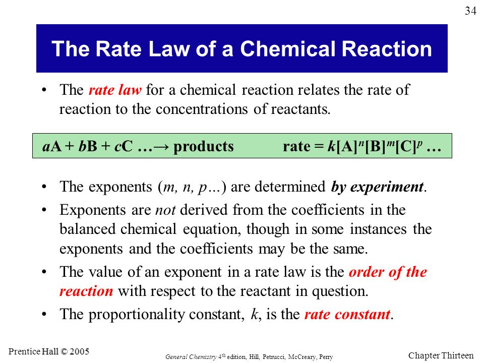 The Rate Law of a Chemical Reaction