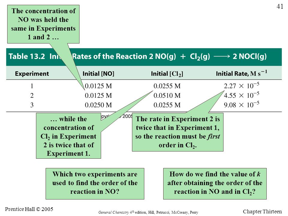 The concentration of NO was held the same in Experiments 1 and 2 …