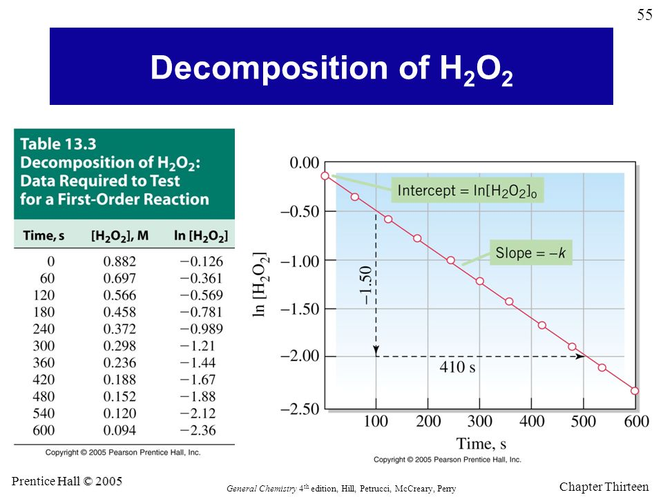 Decomposition of H2O2