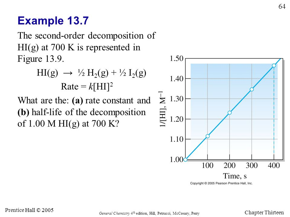 Example 13.7 The second-order decomposition of HI(g) at 700 K is represented in Figure 13.9. HI(g) → ½ H2(g) + ½ I2(g)