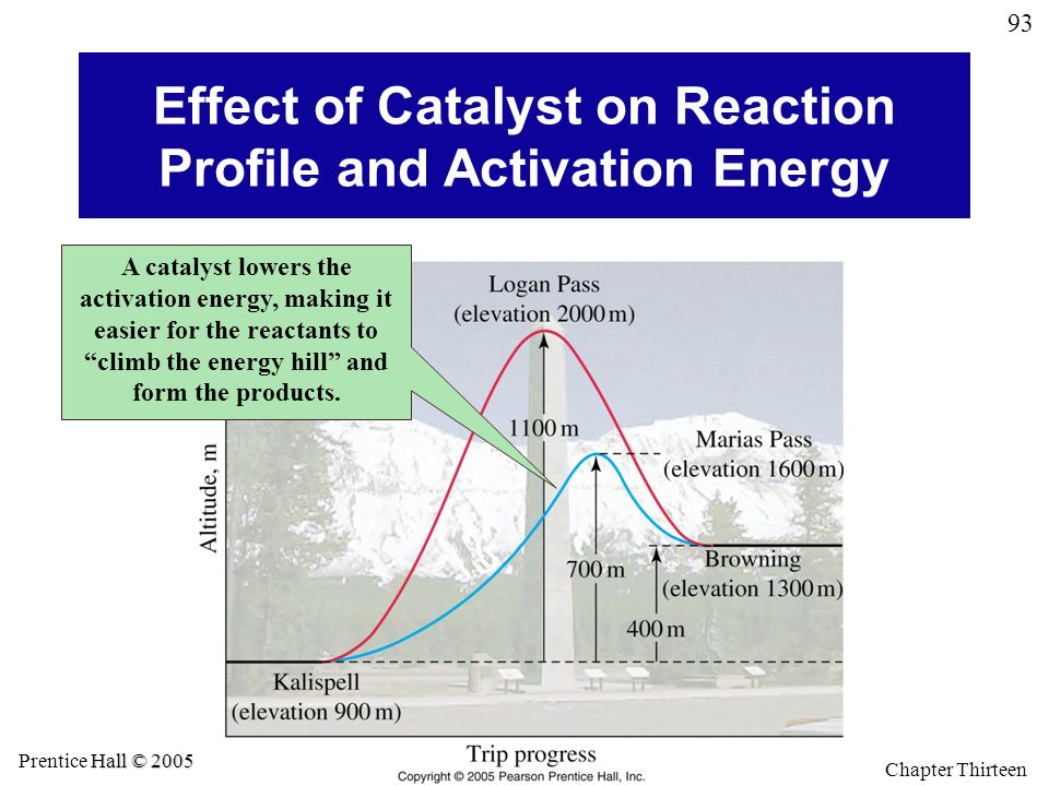 Effect of Catalyst on Reaction Profile and Activation Energy