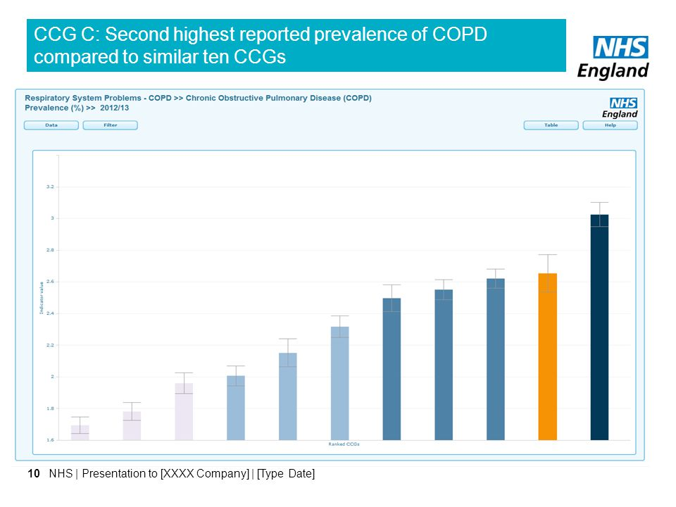 CCG C: Second highest reported prevalence of COPD compared to similar ten CCGs