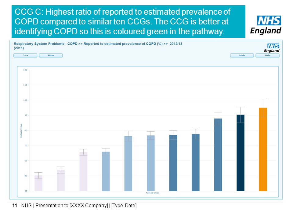 CCG C: Highest ratio of reported to estimated prevalence of COPD compared to similar ten CCGs. The CCG is better at identifying COPD so this is coloured green in the pathway.