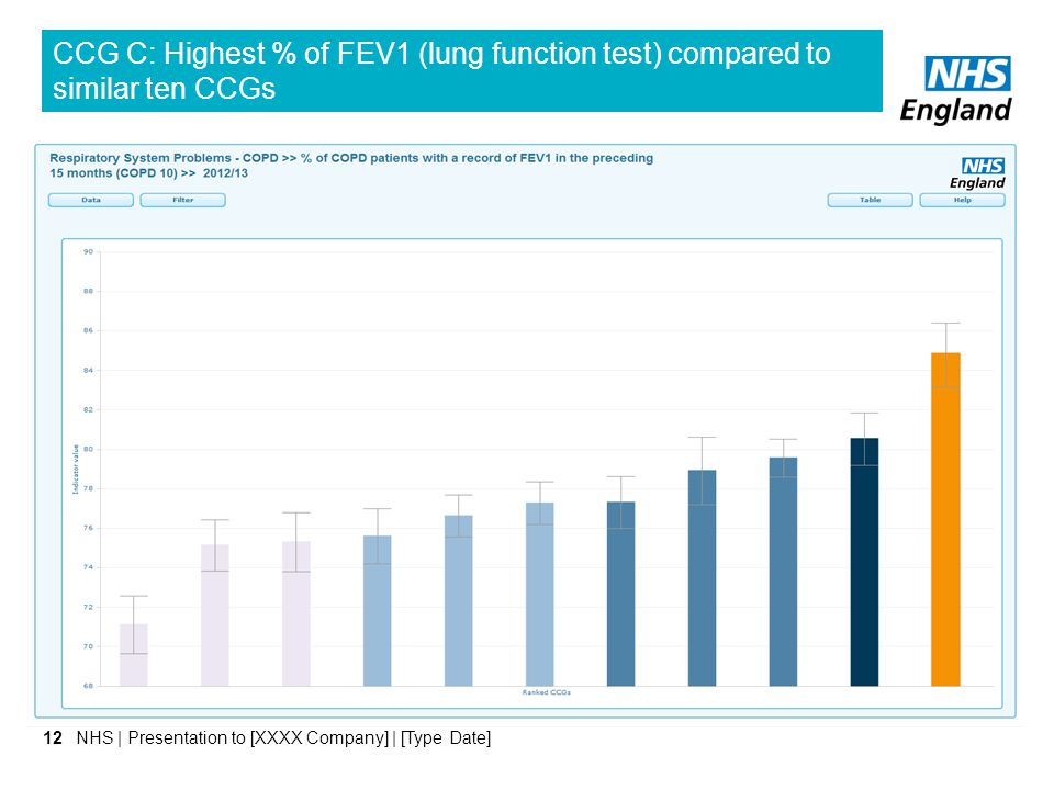 CCG C: Highest % of FEV1 (lung function test) compared to similar ten CCGs