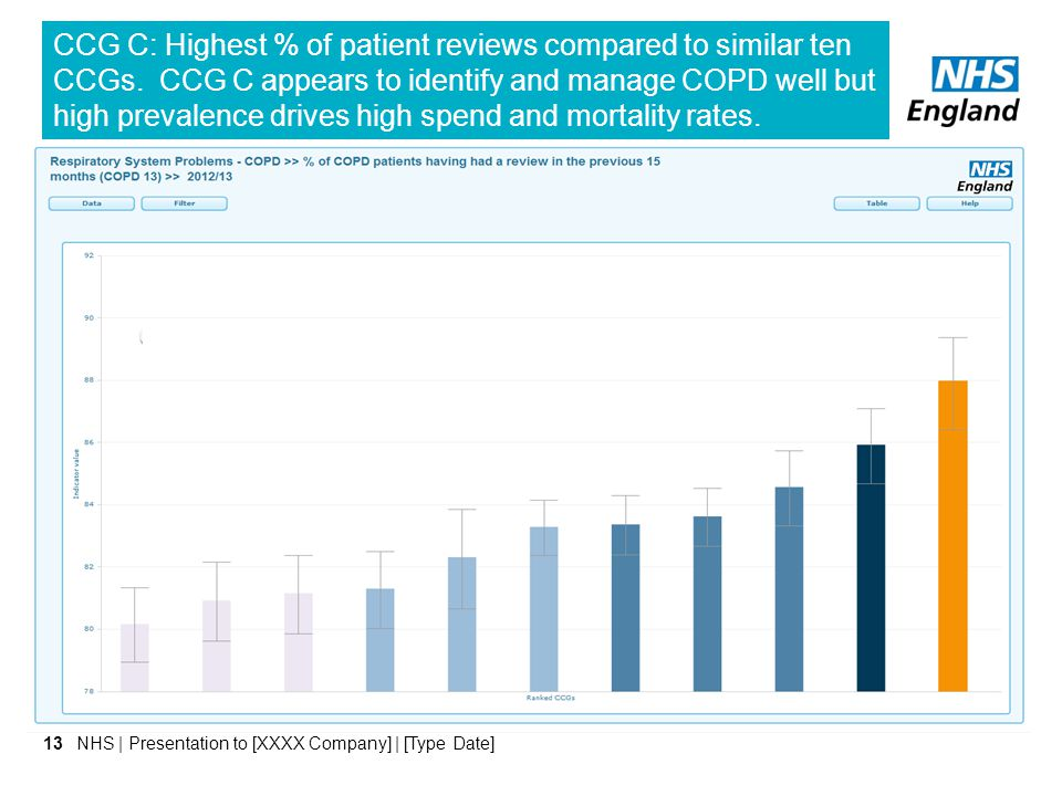 CCG C: Highest % of patient reviews compared to similar ten CCGs
