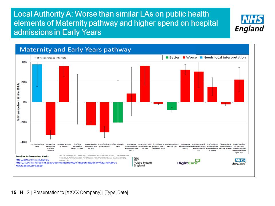 Local Authority A: Worse than similar LAs on public health elements of Maternity pathway and higher spend on hospital admissions in Early Years
