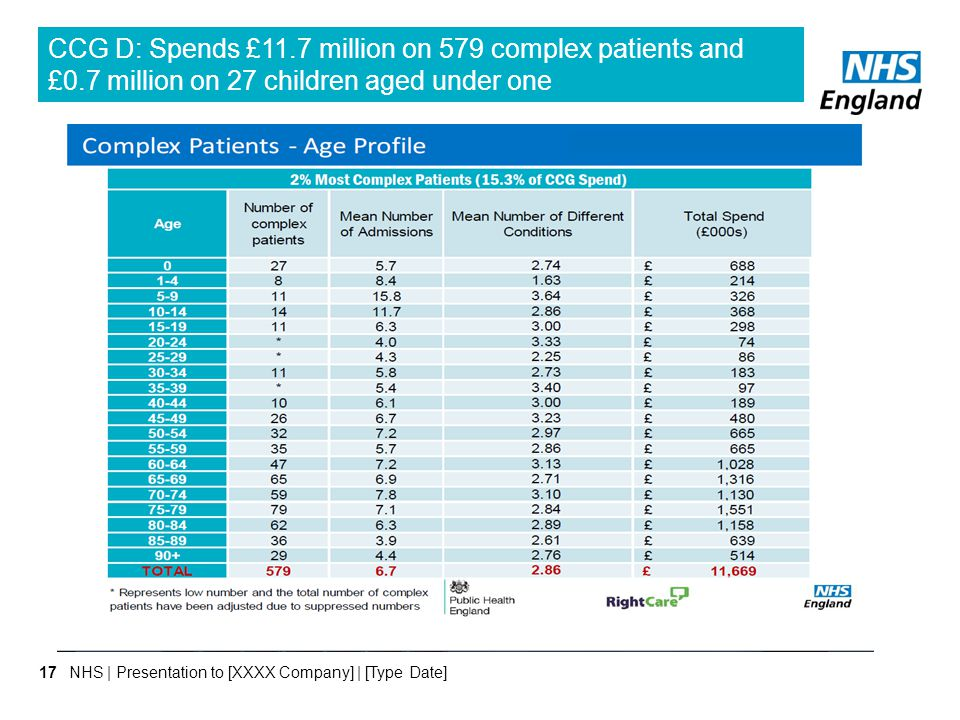 CCG D: Spends £11. 7 million on 579 complex patients and £0