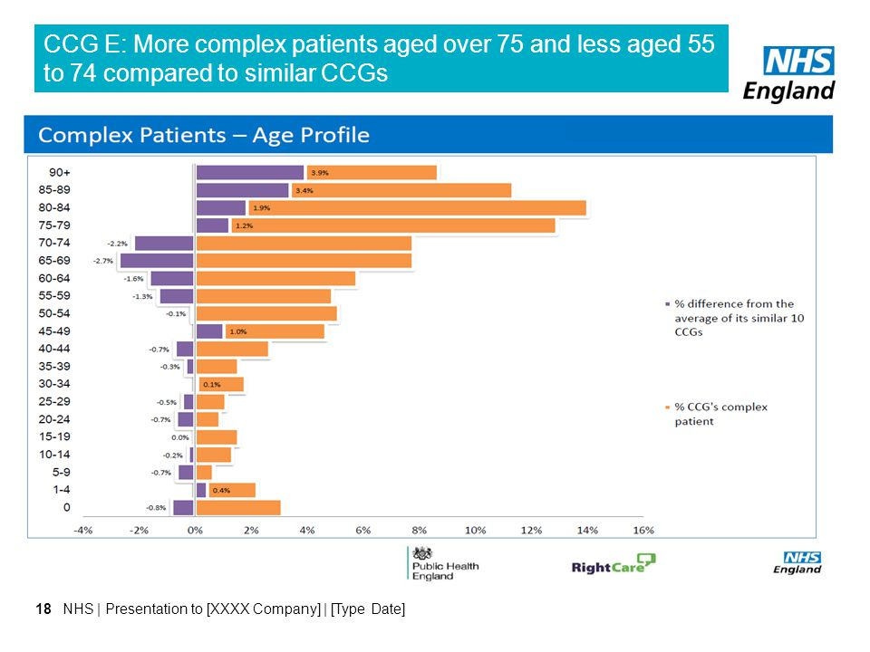 CCG E: More complex patients aged over 75 and less aged 55 to 74 compared to similar CCGs