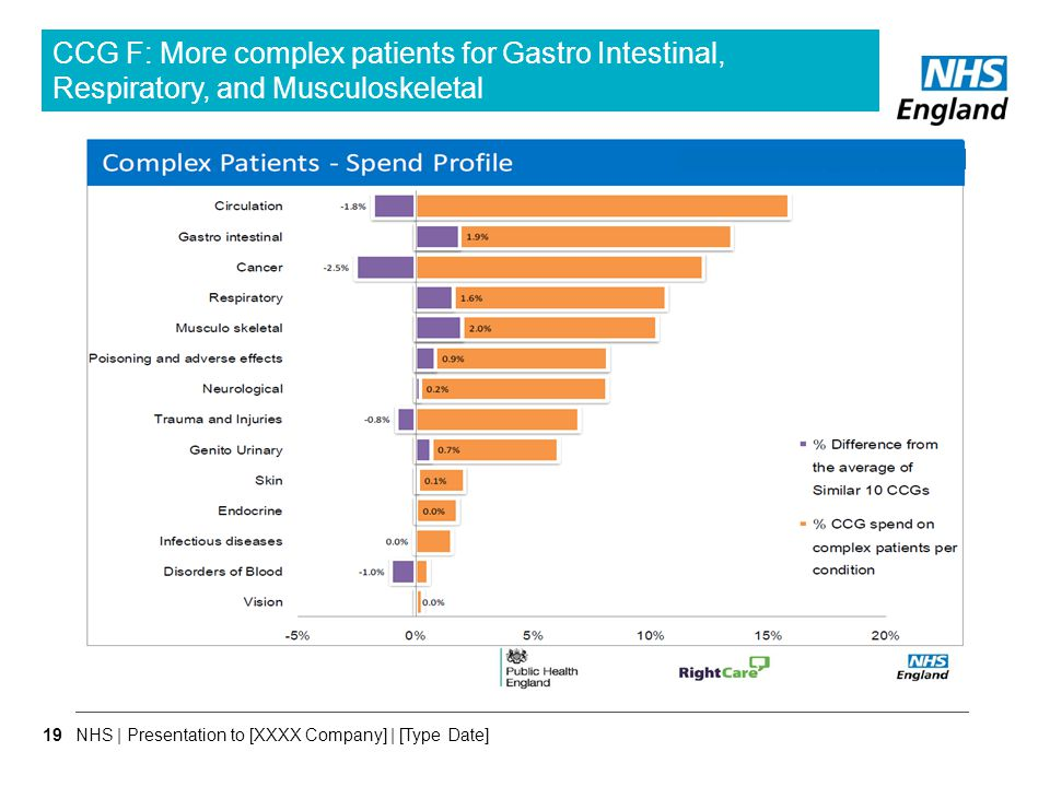 CCG F: More complex patients for Gastro Intestinal, Respiratory, and Musculoskeletal