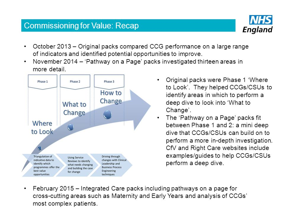 Commissioning for Value: Recap