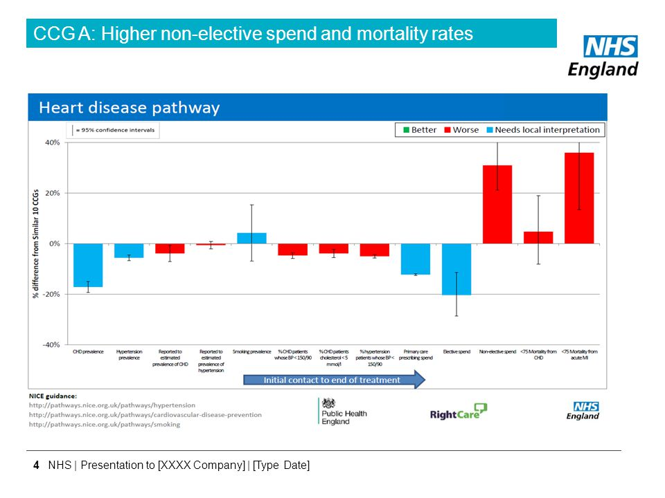 CCG A: Higher non-elective spend and mortality rates
