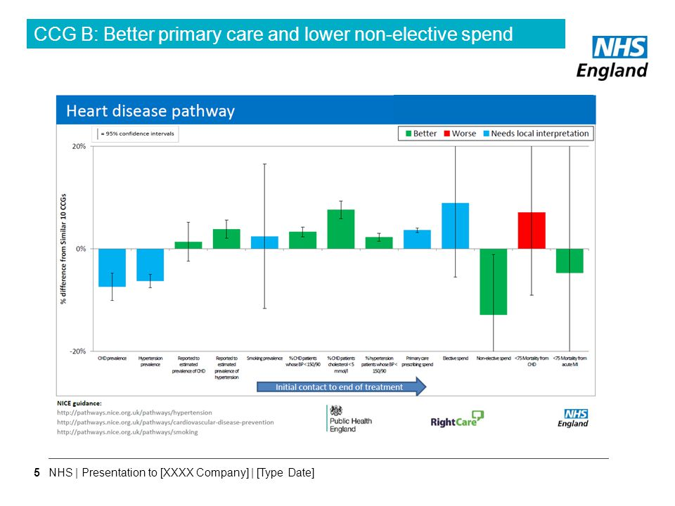 CCG B: Better primary care and lower non-elective spend